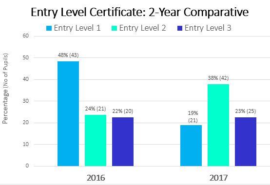 Enrty Level chart 2017