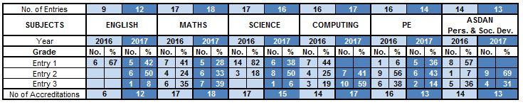 Enrty Level table 2017