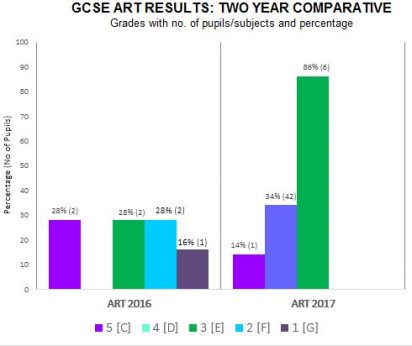 GCSE Art single chart 2017