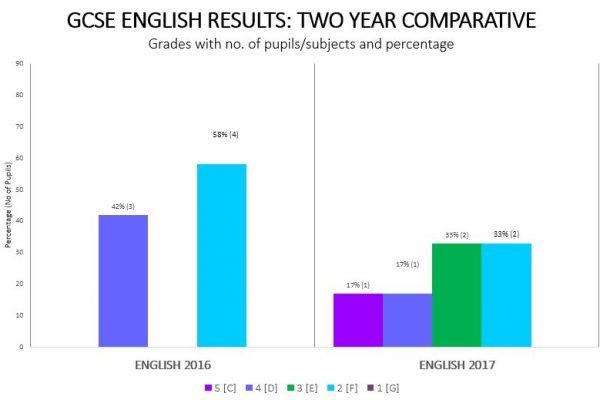 GCSE English single chart 2017