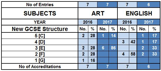 GCSE table 2017